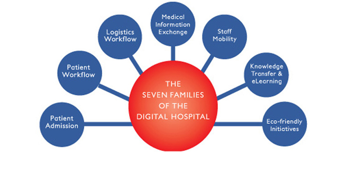 The seven families of the Digital Hospital